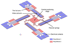 Efficiency in design; micro-positioning system