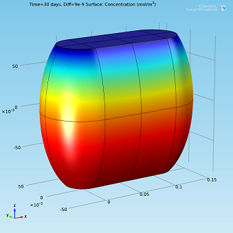 Surface plot in COMSOL Multiphysics