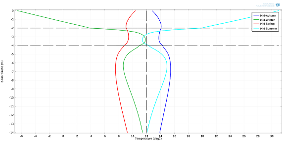 Temperature profile as a function of depth_small