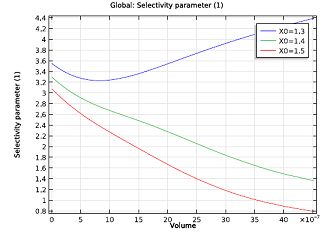Selectivity parameter as function of channel volume