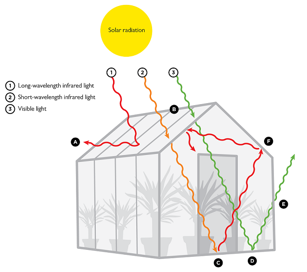 The greenhouse effect comsol blog for Green housse effect