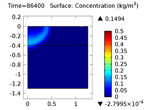 Concentration of aldicarb sulfoxide after 1 day