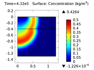 Concentration of aldicarb sulfoxide after 5 days