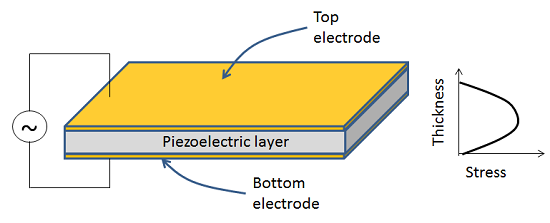 Intro To Piezoelectric Baw Resonator Modeling Comsol Blog