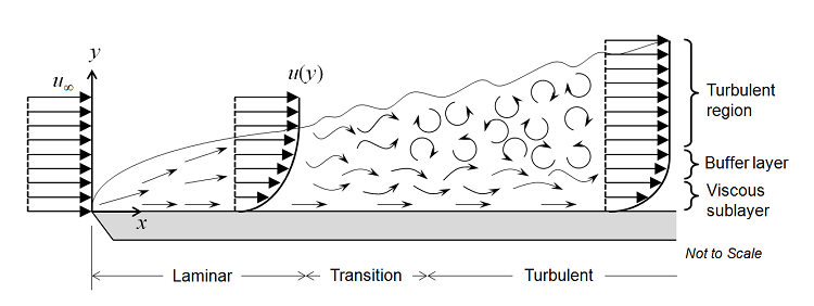 Flow of a fluid across a flat plate