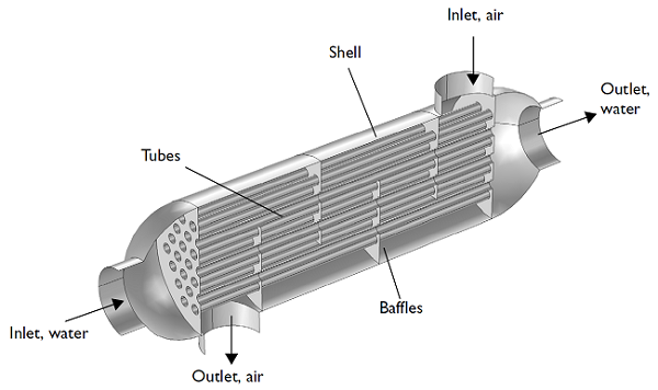 How To Model A Shell And Tube Heat Exchanger Comsol Blog