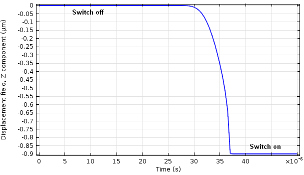 modeling of rf mems switchable band Electro-mechanical modeling and simulation of rf mems switches by  loading  33 schematic view of the fixed-fixed bridge mems switch 36  rebeiz,  arbagm, a high -performance integrated k-band diplexer ieee trans.