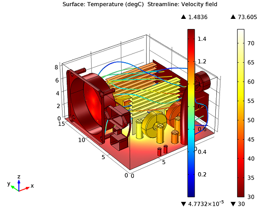Temperature and fluid velocity fields for PSU