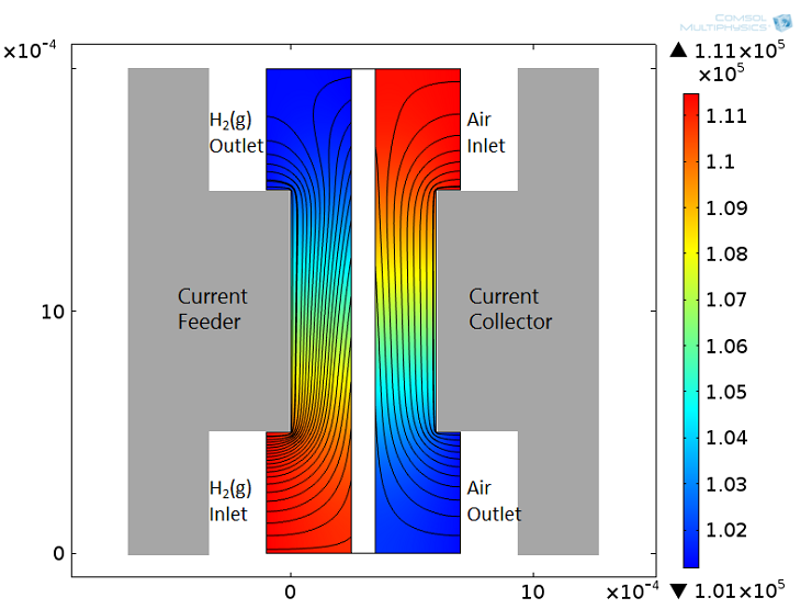 A schematic showing gas velocity streamlines and pressure field in the anode and cathode porous electrodes