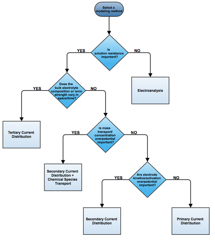 Selecting a modeling method flow chart