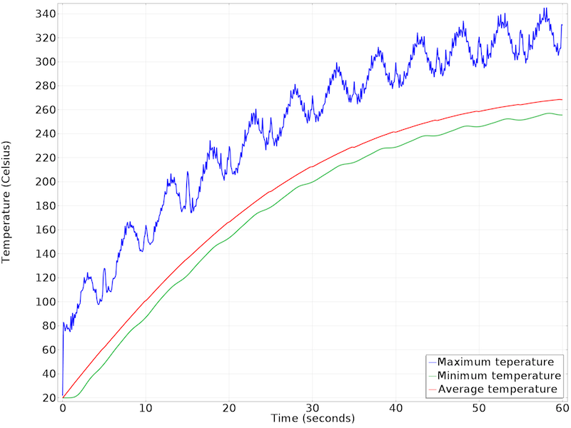 Silicon wafer temperature over time