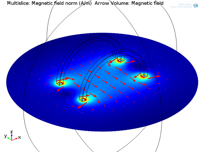 how to find where a magnetic feild is