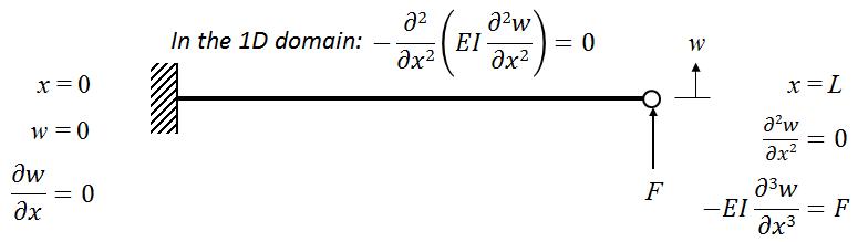 1D representation of the beam.