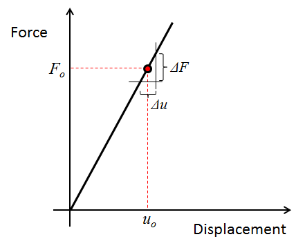 Force versus displacement curve for a linear elastic structure.