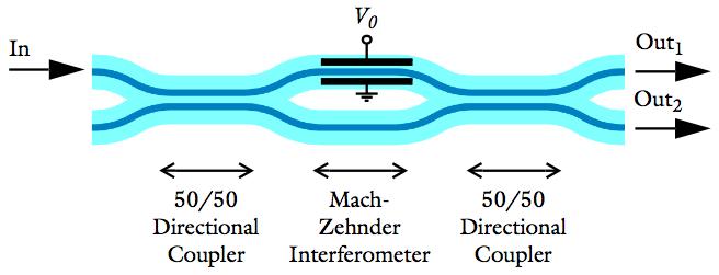 Mach zehnder interferometer simulation dating 4