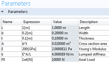 Screenshot of the Parameters table in COMSOL Multiphysics.