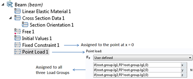 The Point Load branch in the Beam interface.