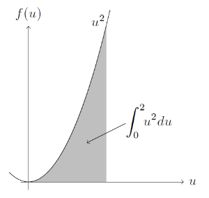 Illustration showing the integral of a quadratic function