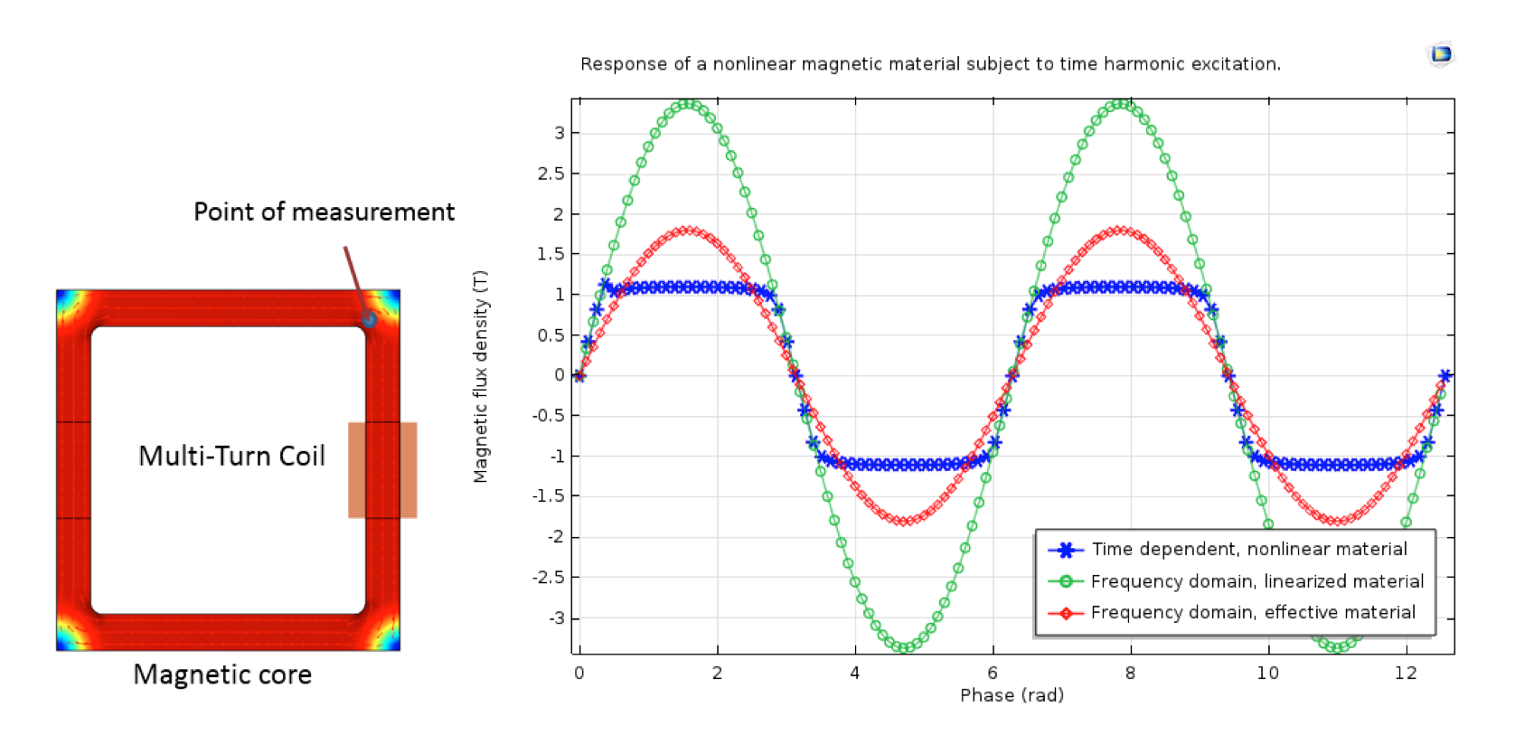 magnetic flux Yogavenkatanarayanan aravind's answer is a good summary, but to flesh it out a little: changing magnetic flux typically arises in faraday's law.