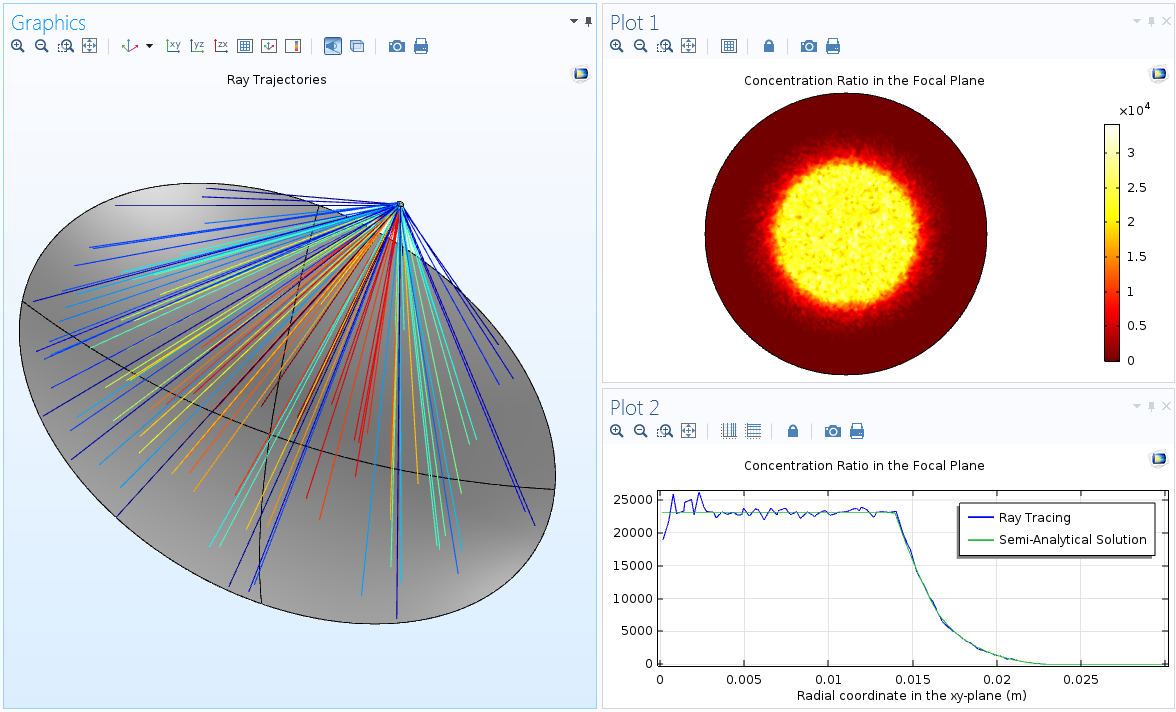 How To Model Solar Concentrators With The Ray Optics