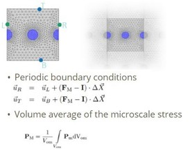 RVE with periodic boundary conditions