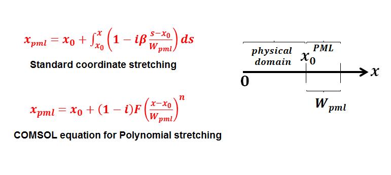 PML width for Longer wavelength