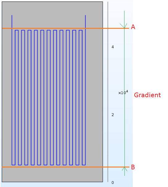 how to find gradient of temperature in 3d thermoelectric geometry rh comsol com