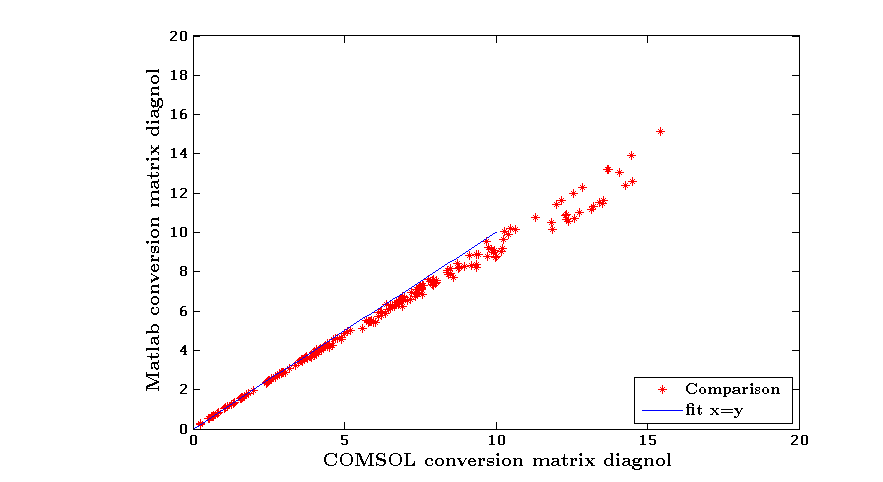 Comparison between integration in COMSOL and MATLAB