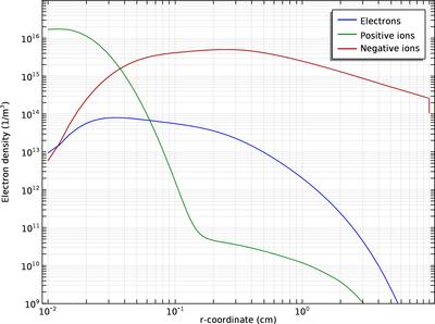 Tutorial Model: Atmospheric Pressure Corona Discharge in Air