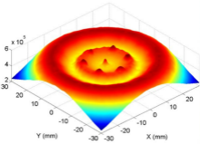 The Simulation of Electric Field Distribution in