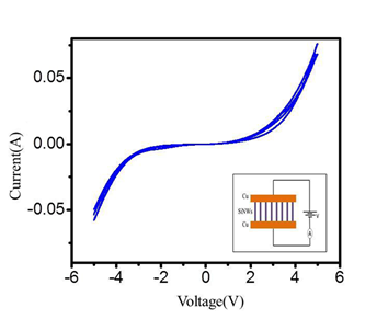 history and characteristics of silicon Silicon controlled rectifier (scr) is a unidirectional semiconductor device made of silicon which can be used to provide a selected power to the load by switching it on for variable amount.