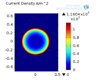 modelling of current density distribution in copper wire and modelling of current density distribution in copper wire and frequency dependence