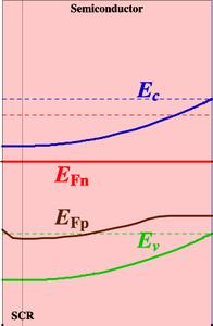 Spectroscopic Modeling of Photoelectrochemical Water Splitting