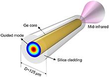 design of next generation mid infrared fiber optics rh comsol com Microwave Plasma Simulation COMSOL comsol optical fiber simulation
