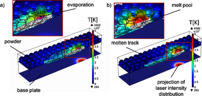 Thermo Fluiddynamic Modeling Of Laser Beam Matter