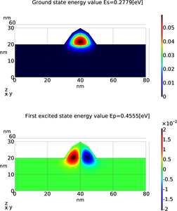 Modeling Confinement in Quantum Dot Solar Cells